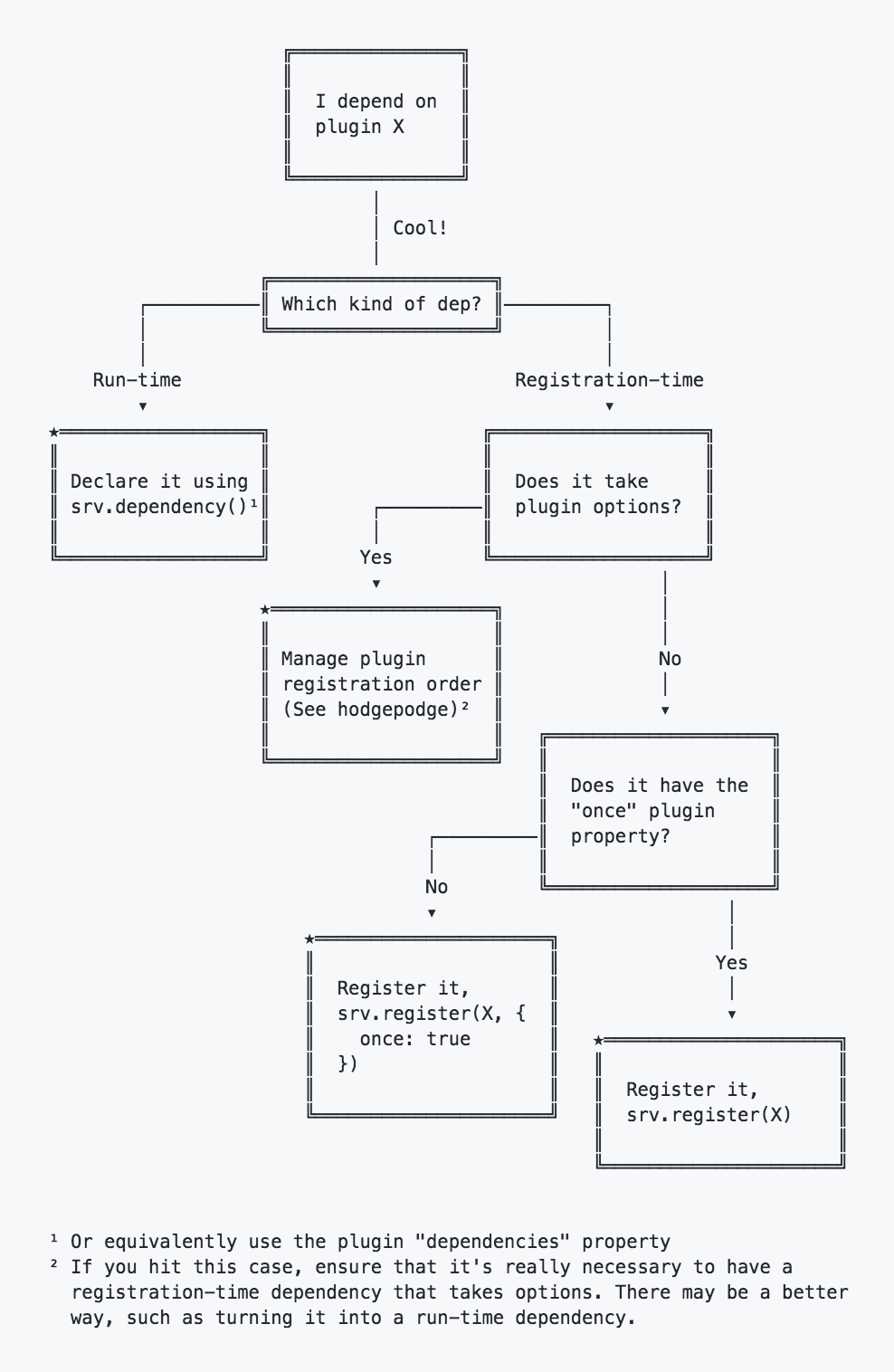 Handling plugin dependencies decision tree